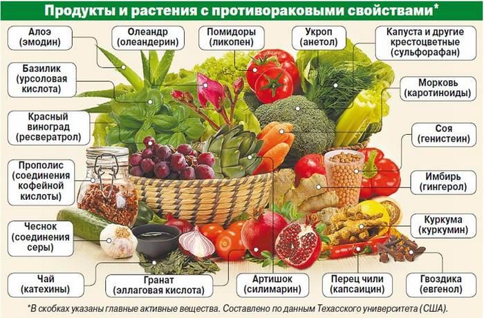 продукты с противораковыми свойствами